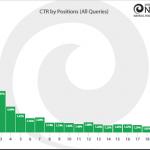 Quale CTR nelle diverse posizioni delle SERP di Google? (STUDIO)