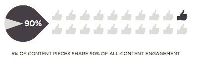quale è l'engagement dei contenuti sui social