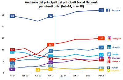 social network piu usato italia