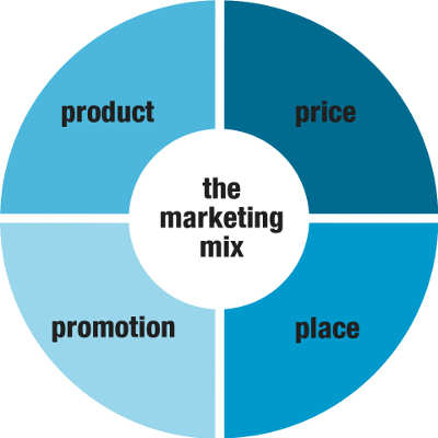 che cos'è il marketing mix?