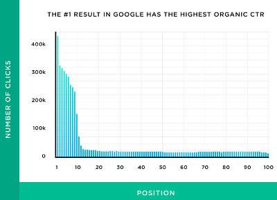posizionamento organico su Google